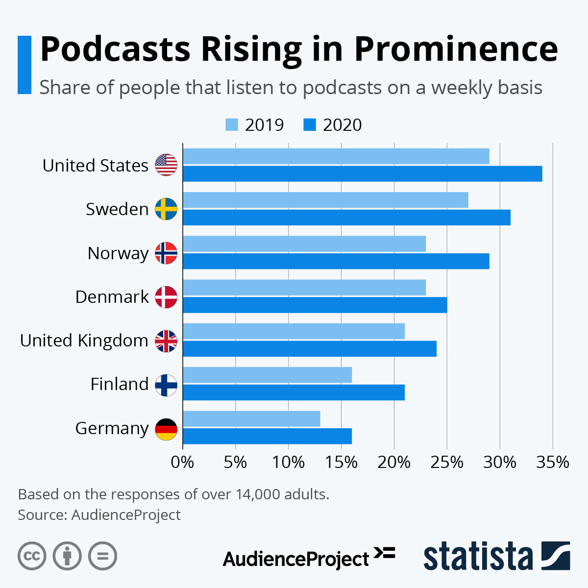Image contains a graph showing the increasing prominence of podcasts between 2019 and 2020 in different countries