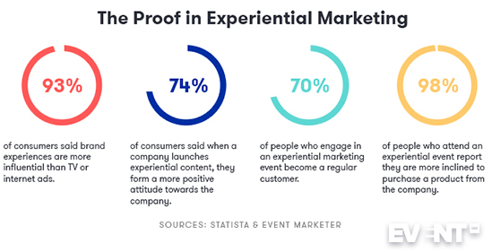 Image contains statistics about experiential content marketing based on consumer surveys