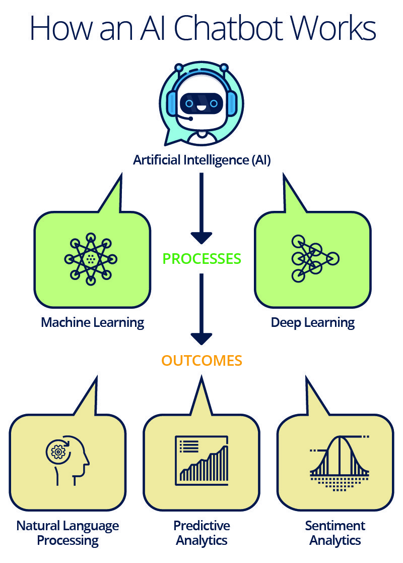 Image shows a flow chart explaining how AI powered chatbots work