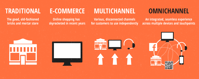 Image contains an infographic explaining the difference between omnichannel, multichannel and traditional marketing