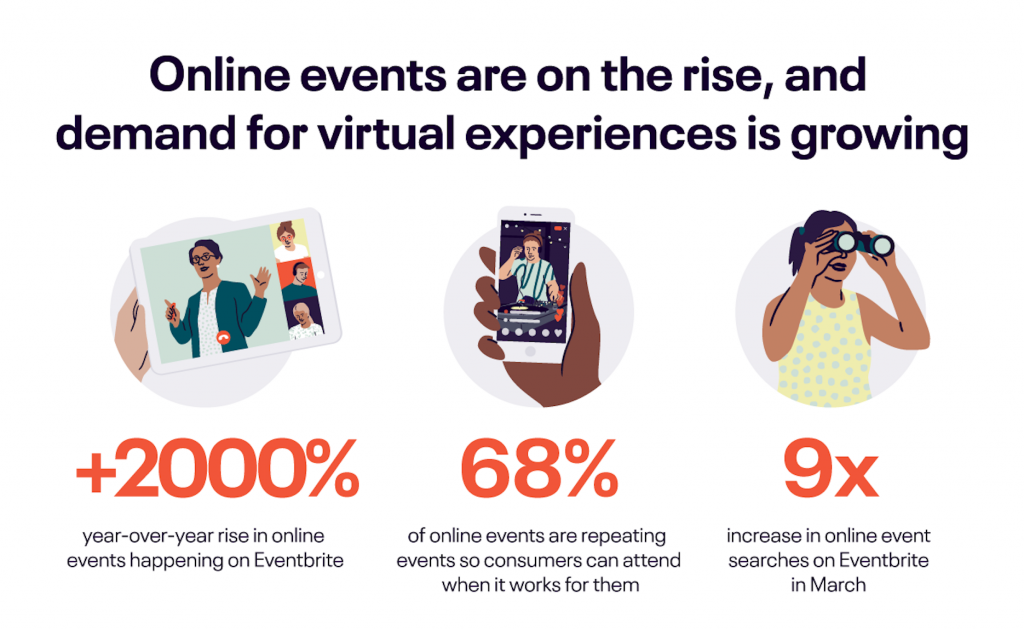 Image contains statistics for the rise in the number of online events between 2019 and 2020