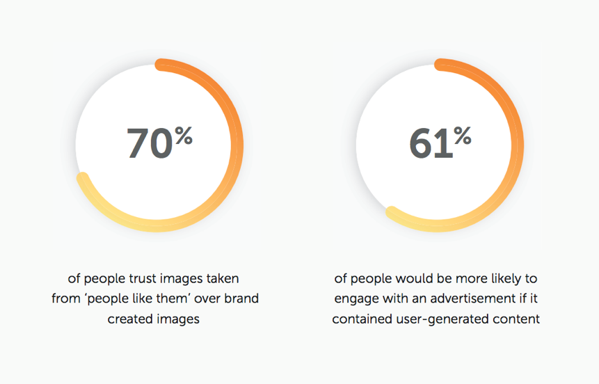 Image contains an infographic showing what percentage of people prefer user-generated content, according to a survey.