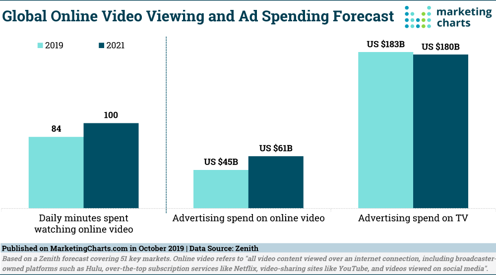 Image contains bar graphs showing the increase in video content viewing and ad spending by 2021