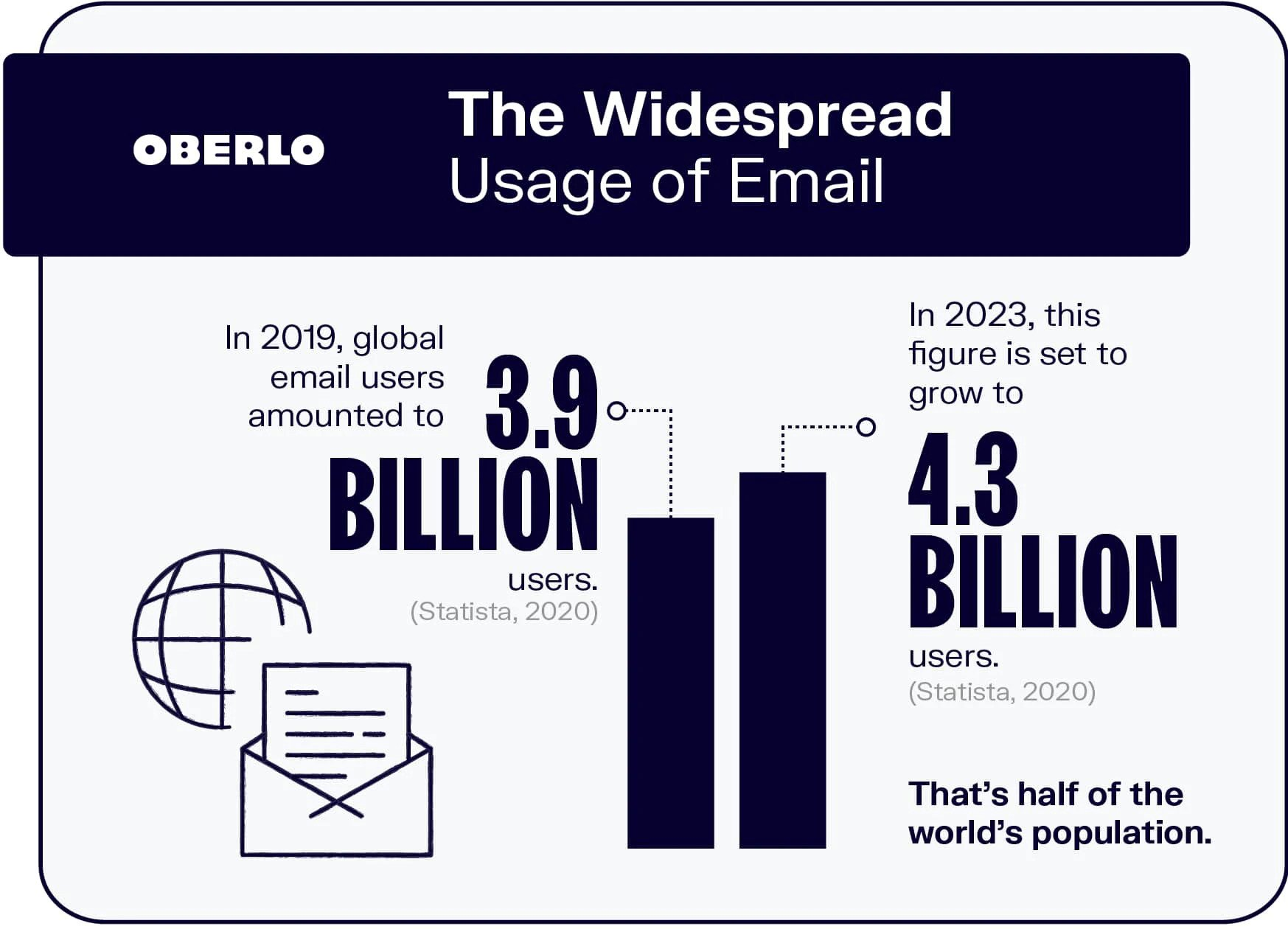 Image contains statistics showing the predicted increase in the number of email users between 2019 and 2023