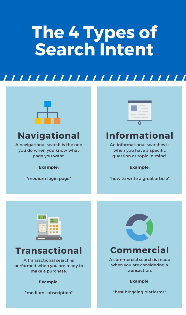 Image explains the four different types of search intent when people search for content online